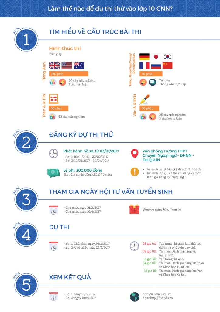 ulis2017-ts-cnn-thithu-thongtinchung-infographic-a4-02